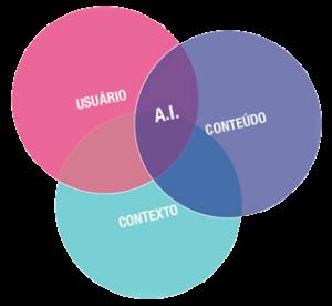 arquitetura-da-informacao-conteudo-contexto-usuario