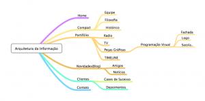 arquitetura-da-informacao-exemplo